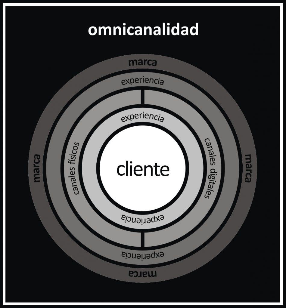 omnicanalidad