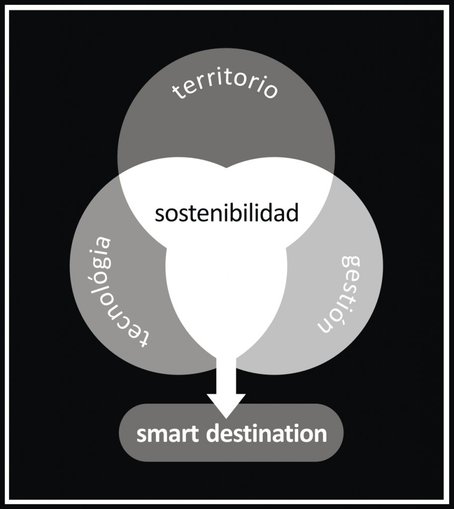 smart destination naturalmente