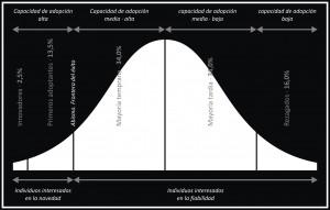 curva de adopcion de la innovacion
