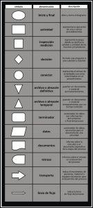 simbolos diagrama de flujos