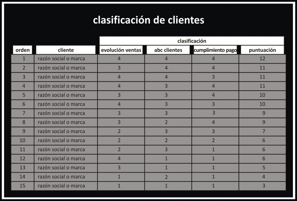 clasificacion de clientes