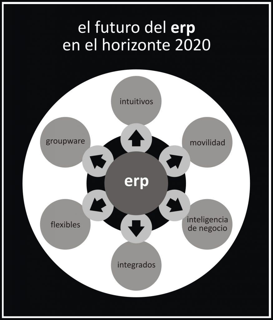 el-futuro-del-erp-en-el-horizonte-2020