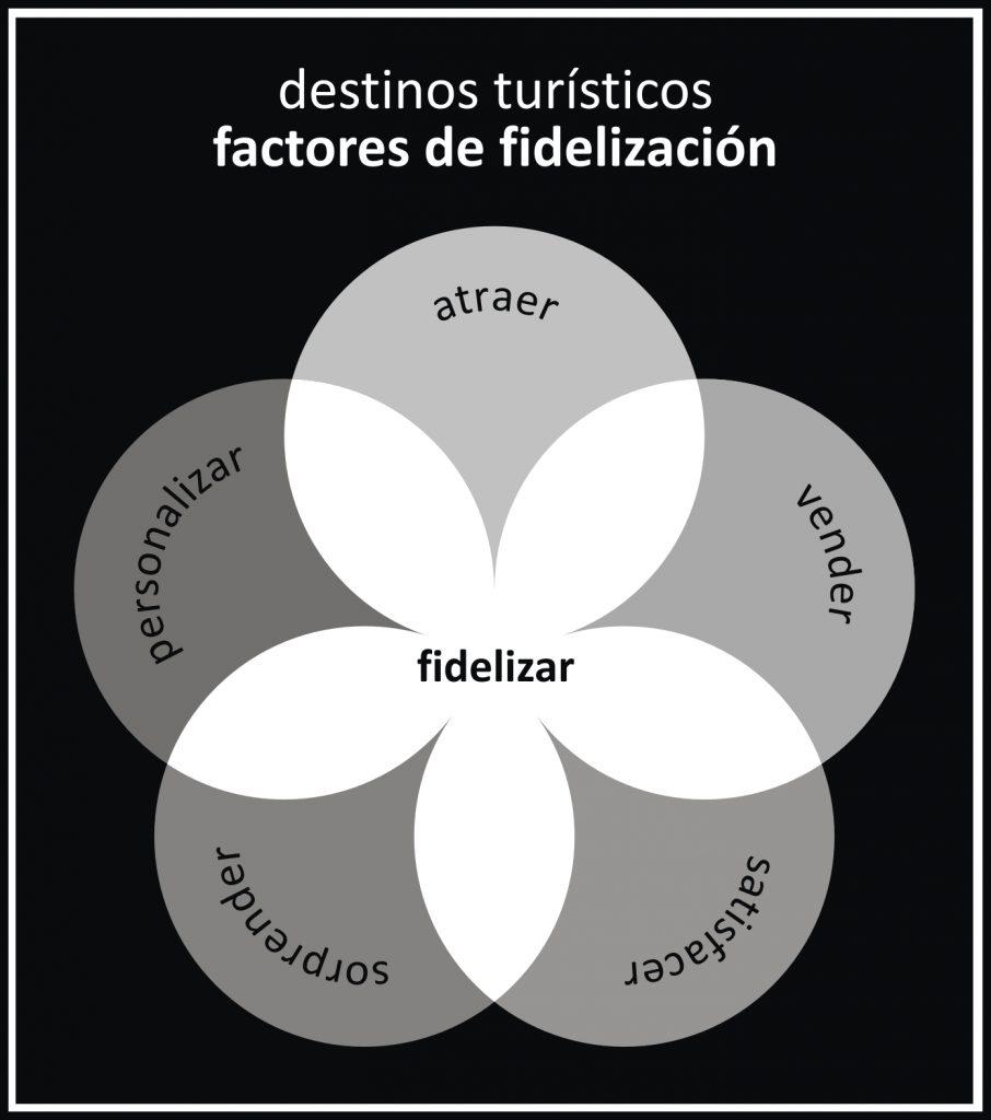 factores-de-fidelizacion-destinos-turisticos