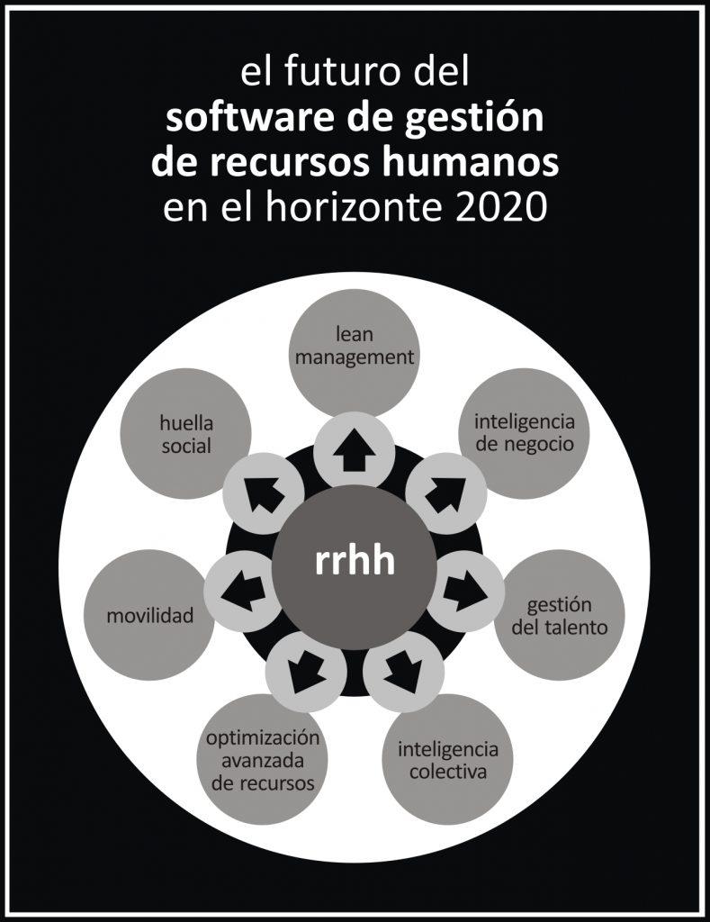 el-futuro-del-software-de-rrhh-en-el-horizonte-2020